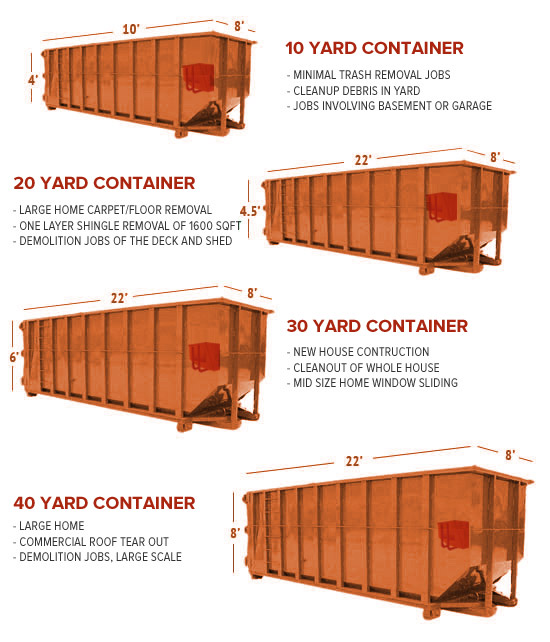 Charlottesville Dumpster Sizes